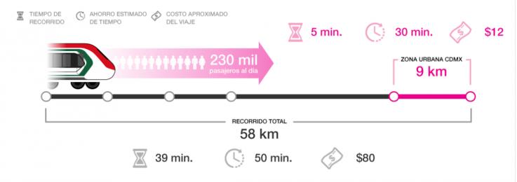 Costos del Tren Toluca - CDMX